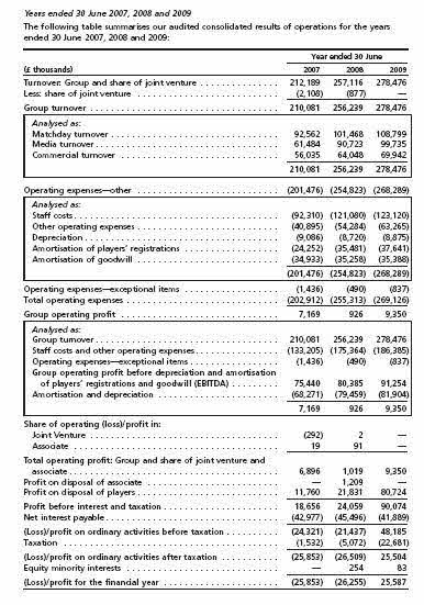financial breakdown of Manchester United's expenses