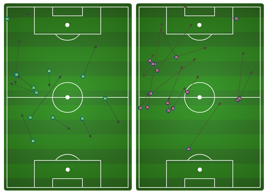 Marfan first half passing: successful (left), unsuccessful (right)