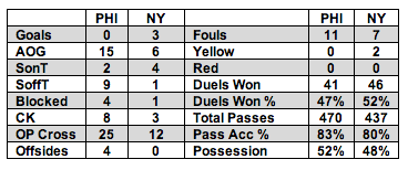 Union vs Red Bulls Stats