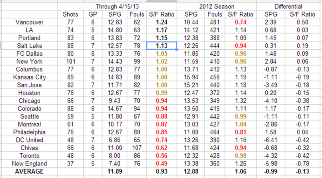 Shots And Fouls Comparison, sorted by 2013 S/F Ratio