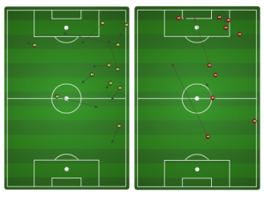 Danny Cruz attacking chalkboard vs. DCU. (Left: Completed passes. Right: Possession lost/incomplete passes.)