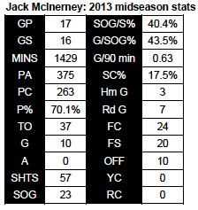 McInerney 2013 midseason