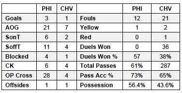 Union v CHV stats 7-12-13