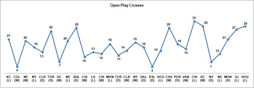 Open Play Crosses