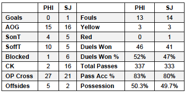Union v SJ stats 9-8-13