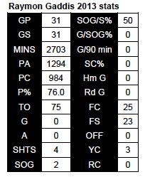 Gaddis 2013 stats