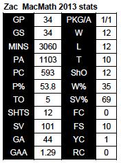MacMath 2013 stats