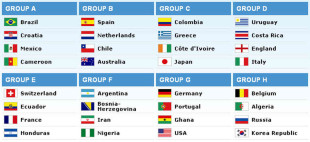 So, about that World Cup draw…