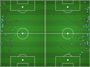 Fabinho (L) and Gaddis (R) first half passing.