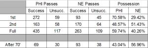 PHI-NE Possession Stats, 3/15/2014
