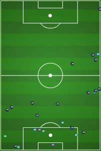 Wil Trapp: Tackles, interceptions, clearances, recoveries.