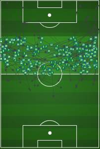 Almost half of the Union's passes were made in this zone. A sign of possessional dominance.