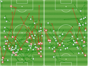In the 1st half, the Union press forced long balls. LA adjusted in the 2nd half