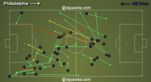 Lee Nguyen consistently found enough space to play aggressive passes through the Union defense.