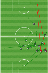 Edu played to start the counter out of the back.
