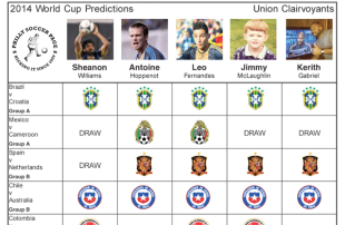 World Cup Predictions: Group Stage – Round 1