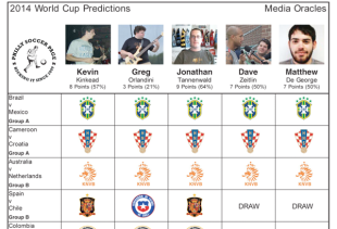 World Cup Predictions: Group Stage – Round 2