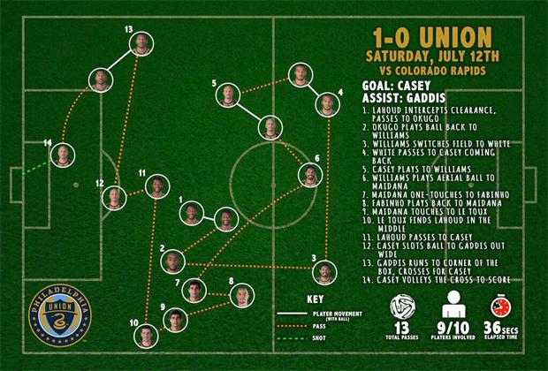 Casey goal chart v COL 7-12-14