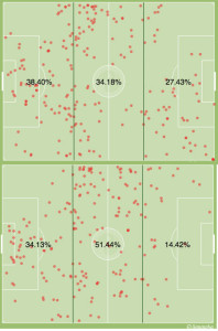 Dallas attacked Fabinho during the first 30 minutes (top), the Union responded through Maidana for the final 15 of the half (bottom).