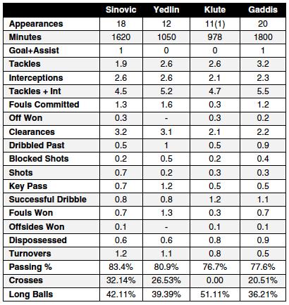 Gaddis v AS FB stats
