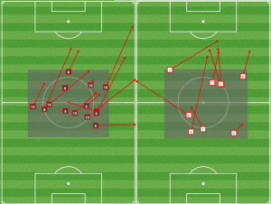 Central midfield passing in the middle vs Chi (L) and vs NY (R)