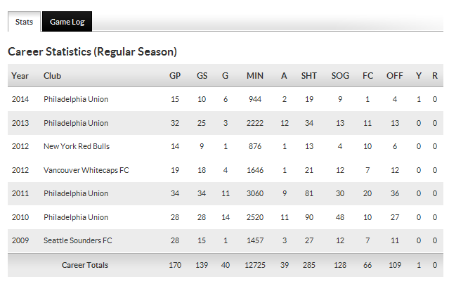 Le Toux career stats 7-5-14