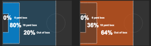 Dallas (blue) vs Philly (red) shot selection.