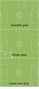 All goals: Union at FC Dallas