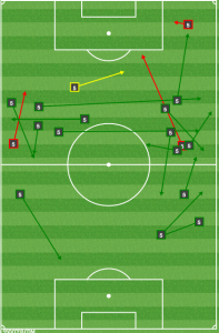 Nogueira first half passing was almost entirely from wide areas.