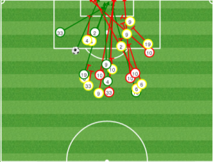 Notably, the Quakes gave up few shots in good areas before the Sounders' final push in stoppage time.