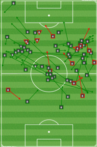 RSL kept Valeri and Nagbe out of the middle and off the ball. Note zero successful dribbles for the duo.