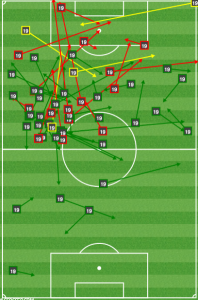 Harry Shipp created a 1/3 of Chicago's chances vs Houston from an offset ACM position.