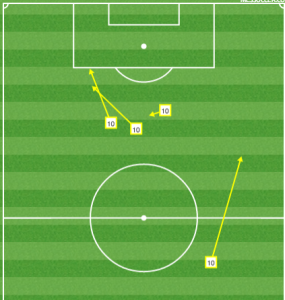 Benny Feilhaber's most dangerous area is easy to spot.