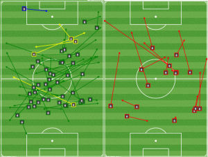 Tony Tchani's successful passes (L) and unsuccessful passes (R)