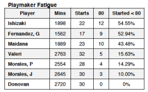Playmaker fatigue - Maidana
