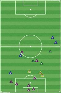 Beckerman tackles (green), interceptions (blue), clearances (purple) and defensive blocks (yellow) vs Portland