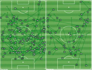 COL successful passes in 1st half (L) and 2nd half.