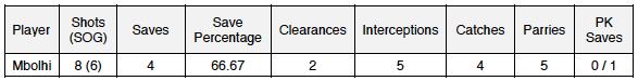 GK stats v RSL