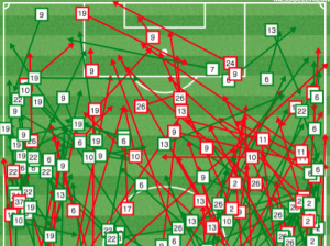 Portland passing around the danger zone at the top of the box.