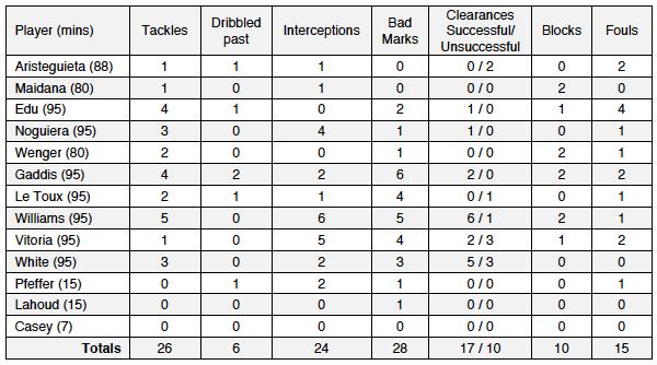 Player Def Stats v RSL