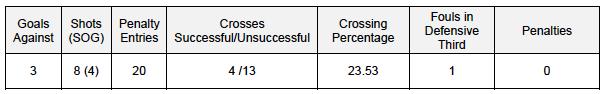 Team Def stats v DAL