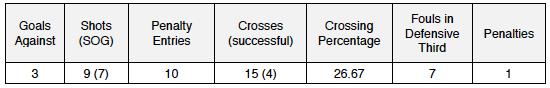 Team Def stats v RSL