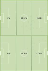 Vitoria (top) and White all activity vs RSL