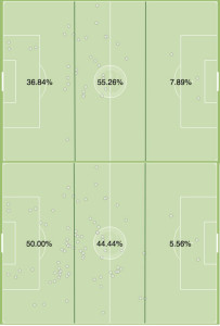 Vitoria (top) and White all activity vs Dallas