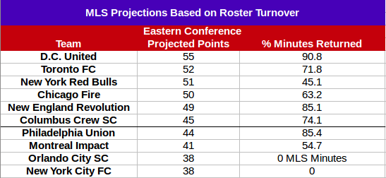 Eastern Conference Projections