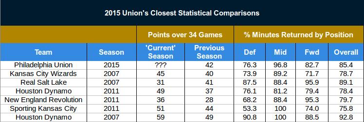 Union Stats Comparisons