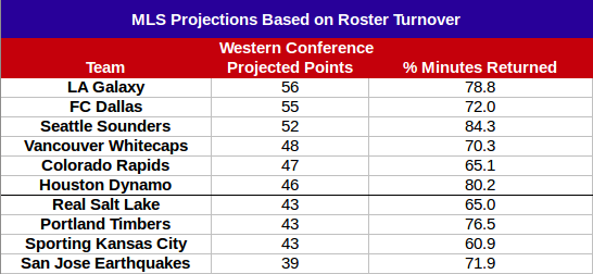 Western Conference Projections