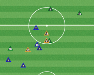 Carroll and Lahoud broke up play, but did not recover many balls in midfield.