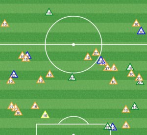 Feilhaber and Espinoza effectively cut off Union attacks, but only had two recoveries in the Union half, meaning they just weren't spending time there.