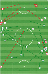 Columbus fullbacks: Mins 1-20. Before the Crew's opening goal, Philly was forcing the home side out of their preferred game.